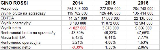 f7d52c07a7024 Po trzech kwartałach grupa notowała raptem 11 tys. zł zysku netto - ale  ostateczny rezultat to 5,87 mln zł. A zatem w IV kw.