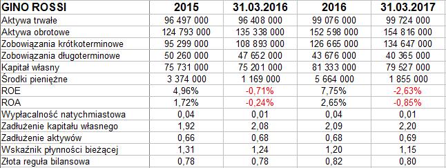 2014ae7c4e059 Aktywa trwałe grupy to blisko 100 mln zł, obrotowe opiewają na 155 mln zł.  Po stronie pasywów niemal 70 proc. to zadłużenie, jest ono więc dość  wysokie, ...