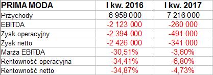 0da2727b70e3e W relacji rocznej wzrosły o niemal 35 proc. Przychody Gino Rossi zwiększyły  się o 5,3 proc. W Protektorze doszło do zwyżki o 7,1 proc. r/r, ...