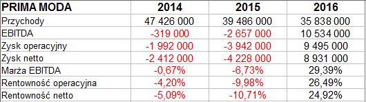 33badcc529b13 W CCC rok 2016 był czasem silnej zwyżki obrotów, z 2,3 mld zł do 3,2 mld zł  (o 38 proc.). Dodatnią dynamikę miały też pozostałe firmy - z wyjątkiem  spółki ...