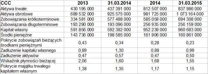 5b8a1bff89222 Oczywiście pod względem sumy bilansowej największa jest grupa CCC. Co  więcej, w ciągu roku jej majątek obrotowy wzrósł o 16 proc. (a trwały aż o  91 proc.).